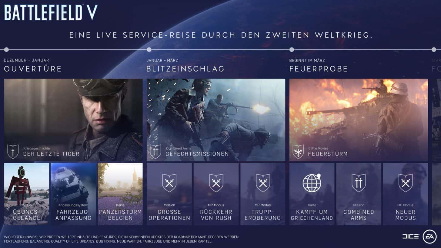 Battlefield 5 Tides of War Roadmap
